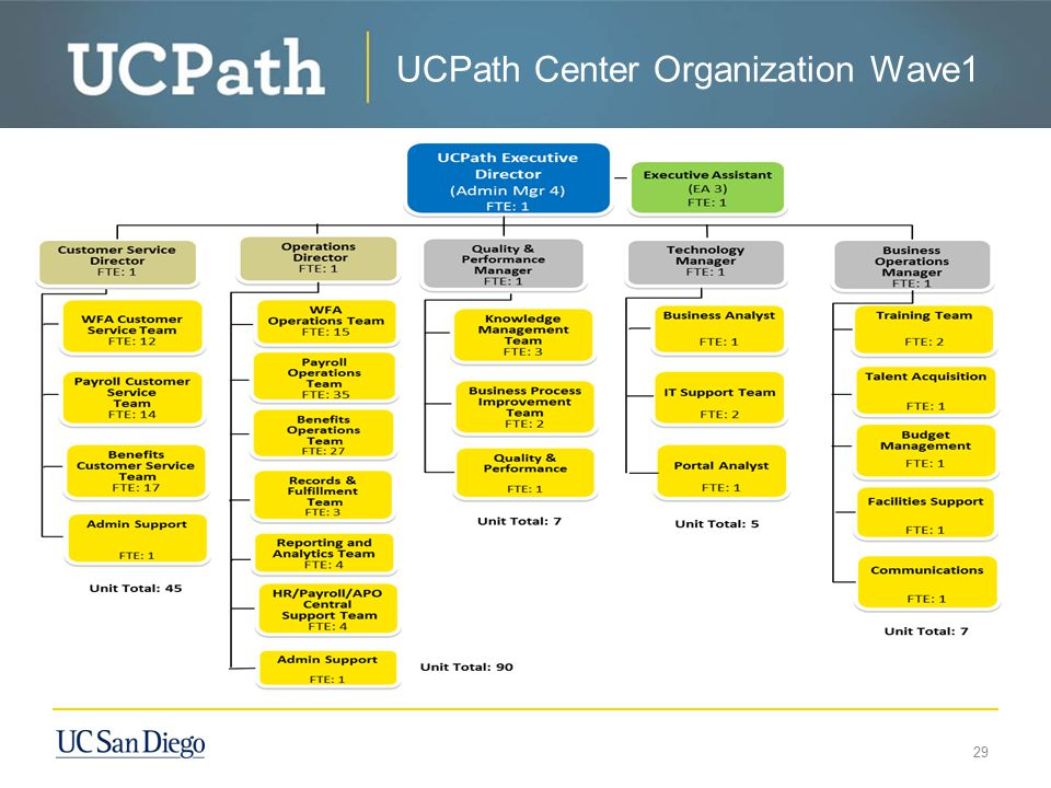 UCPath Center Organizational Structure — Go-Live (Wave 1) UCPath Center Organization Wave1 29