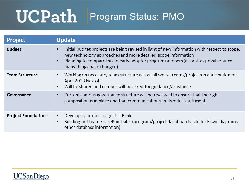 Program Status: PMO ProjectUpdate Budget Initial budget projects are being revised in light of new information with respect to scope, new technology a