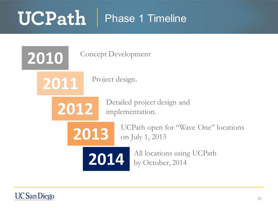 Dates to Remember 34 MilestoneDate Wave 1 Design Activities/ Wave 2 Pre-activities Ongoing UCPATH Center Location Announcement 05/2012 Wave 1 Go-live, including UCPATH Center 07/2013 Wave 2 Kickoff and Planning 04/2013 Wave 2 Config, Setup, Build and Gap Resolution 05/2013 – 09/2013 Wave 2 Test 10/2013 – 02/2014 Wave 2 Transition/Readiness 03/2014 Wave 2 Go-live, including UCPATH Center 04/2014