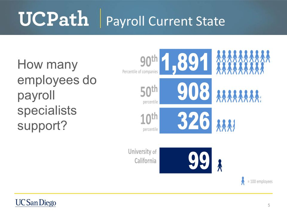 How many employees do payroll specialists support? 5 Payroll Current State