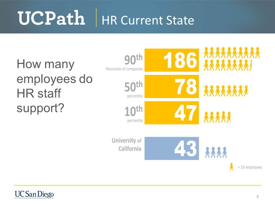 How many employees do HR staff support? 6 HR Current State