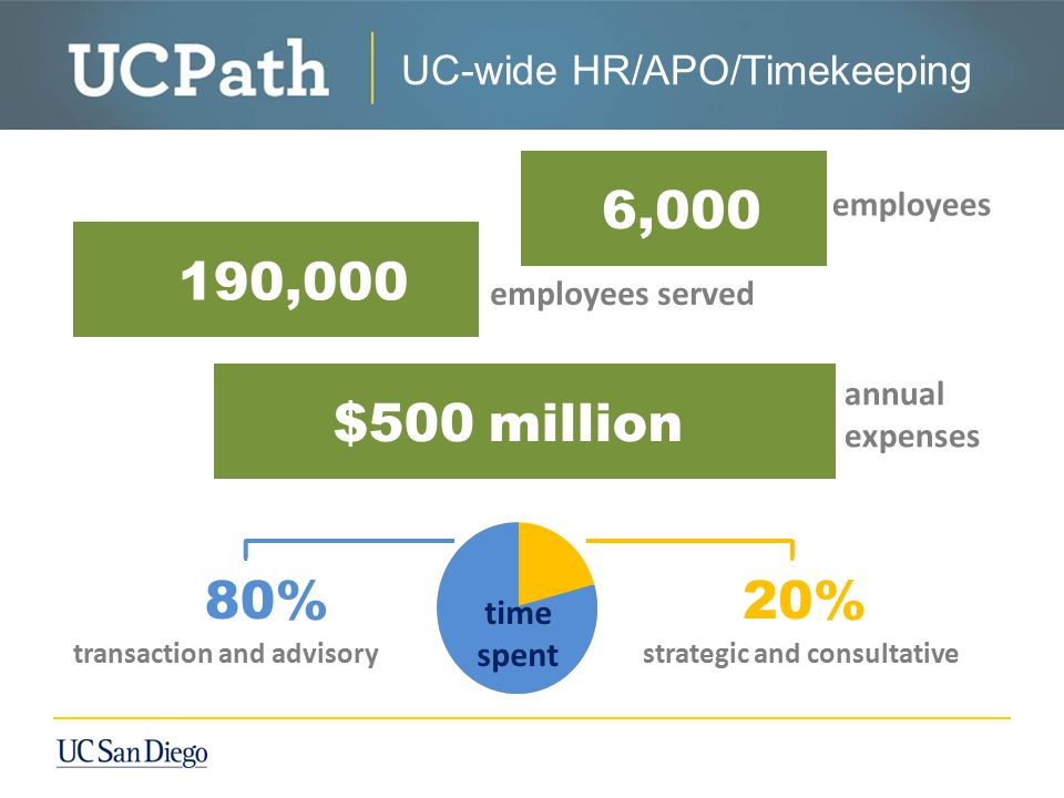 annual expenses strategic and consultative 6,000 190,000 $500 million employees employees served transaction and advisory 80%20% time spent UC-wide HR