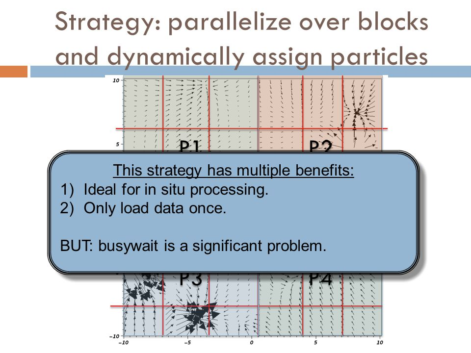 Strategy: parallelize over blocks and dynamically assign particles P1 P2 P4 P3 This strategy has multiple benefits: 1)Ideal for in situ processing. 2)