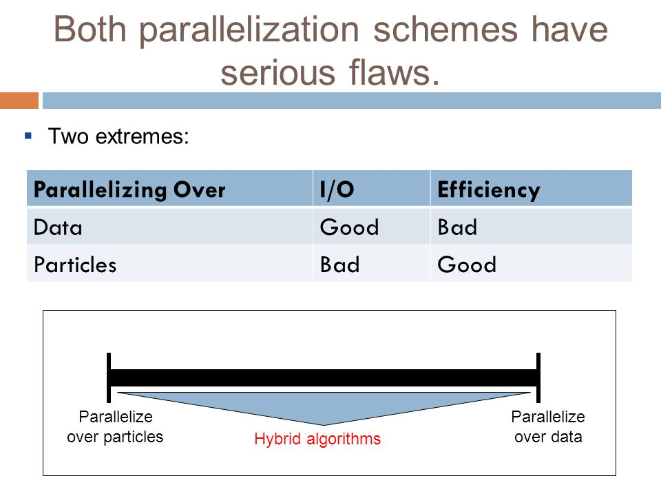 Both parallelization schemes have serious flaws.  Two extremes: Parallelizing OverI/OEfficiency DataGoodBad ParticlesBadGood Parallelize over particl