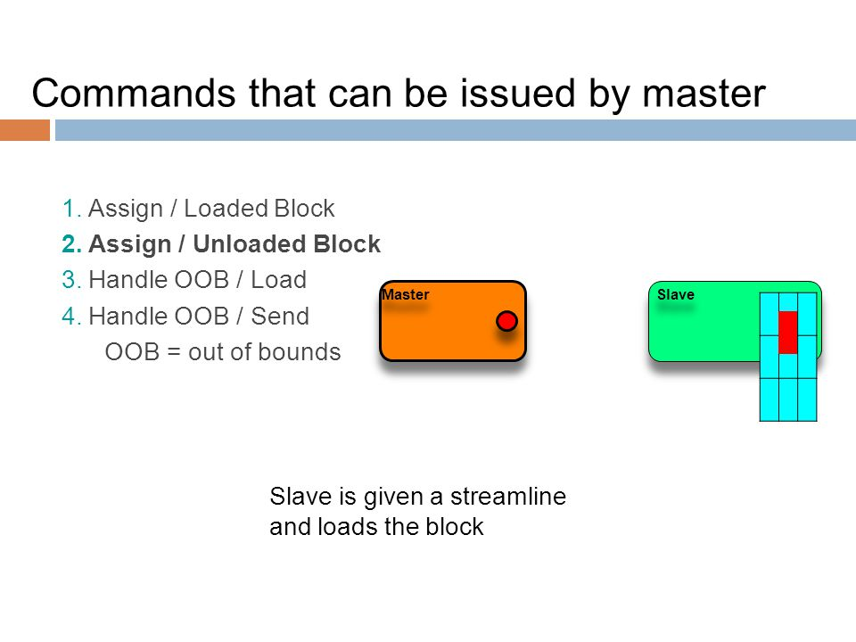 Master Slave Slave is given a streamline and loads the block Commands that can be issued by master 1. Assign / Loaded Block 2. Assign / Unloaded Block