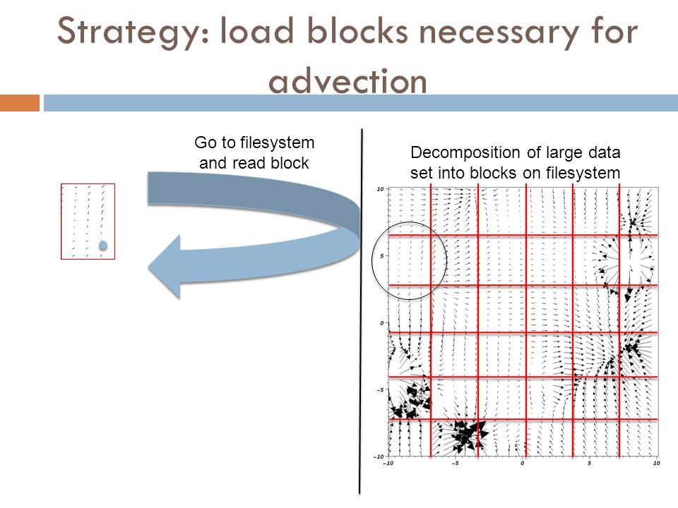 Strategy: load blocks necessary for advection Decomposition of large data set into blocks on filesystem Go to filesystem and read block