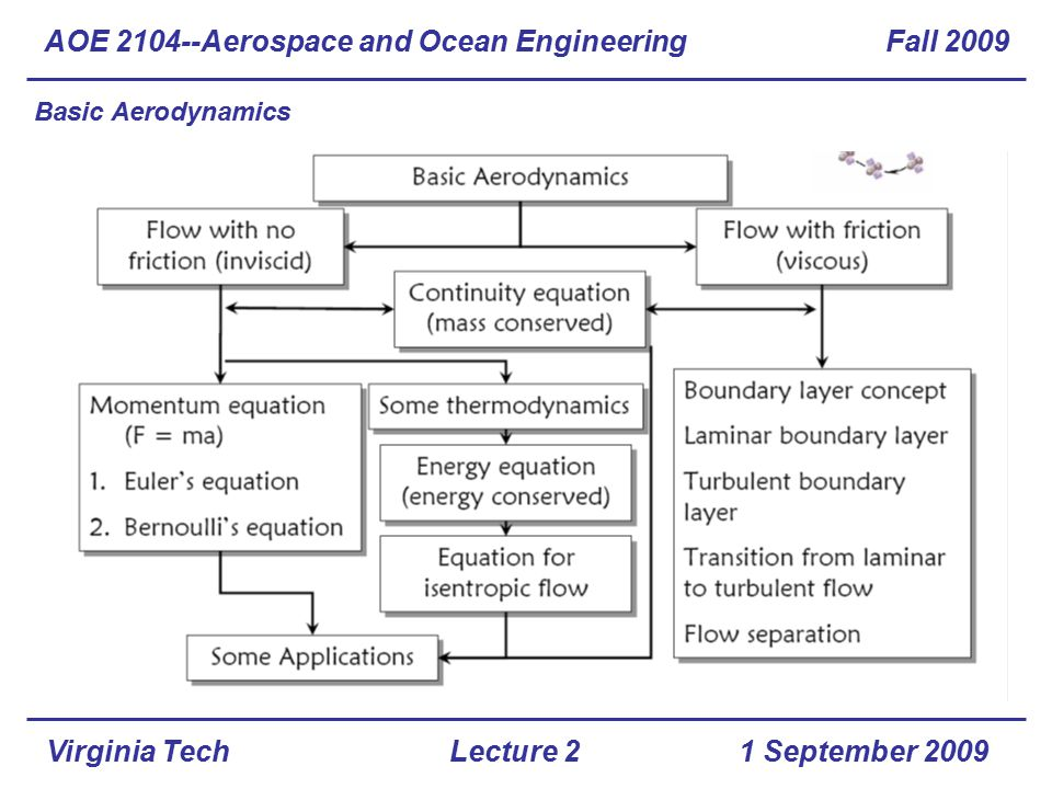 Virginia Tech Basic Aerodynamics AOE 2104--Aerospace and Ocean Engineering Fall 2009 1 September 2009Lecture 2