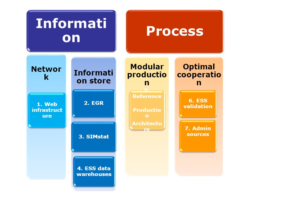 16 Informati on Networ k Process Informati on store 1.