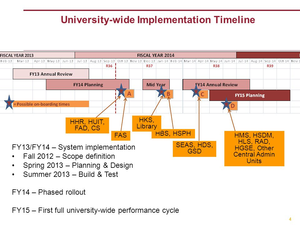 4 University-wide Implementation Timeline FY13/FY14 – System implementation Fall 2012 – Scope definition Spring 2013 – Planning & Design Summer 2013 – Build & Test FY14 – Phased rollout FY15 – First full university-wide performance cycle HHR, HUIT, FAD, CS FAS HBS, HSPH HKS, Library SEAS, HDS, GSD HMS, HSDM, HLS, RAD, HGSE, Other Central Admin Units