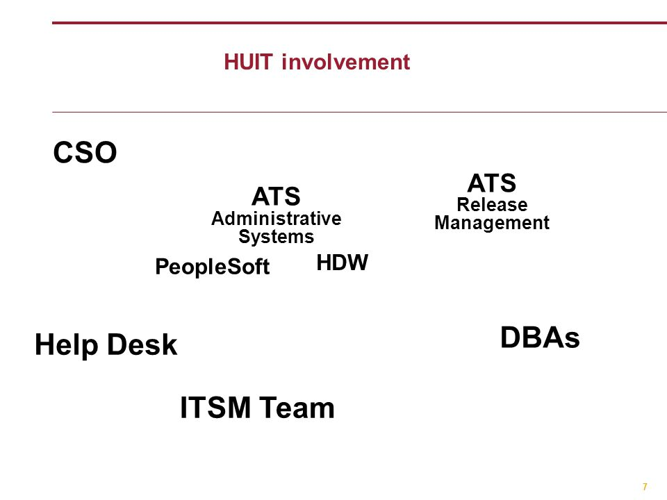 HUIT involvement 7 ATS Administrative Systems CSO Help Desk ITSM Team HDW ATS Release Management DBAs PeopleSoft