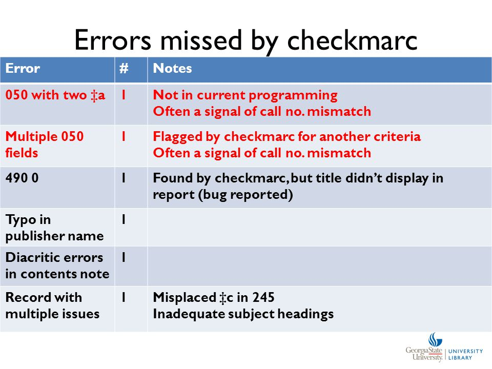 Errors missed by checkmarc Error#Notes 050 with two ‡a1Not in current programming Often a signal of call no.