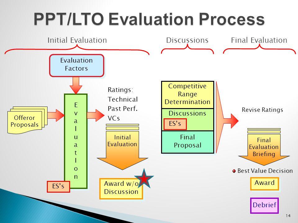 14 PPT/LTO Evaluation Process Evaluation Factors EvaluatIonEvaluatIon EvaluatIonEvaluatIon Ratings: Technical Past Perf.