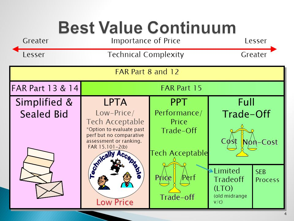4 Best Value Continuum FAR Part 8 and 12 FAR Part 15 Full Trade-Off PPT Performance/ Price Trade-Off LPTA Low-Price/ Tech Acceptable Simplified & Seal