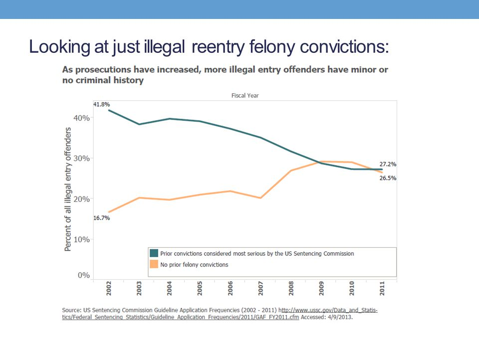 Looking at just illegal reentry felony convictions: