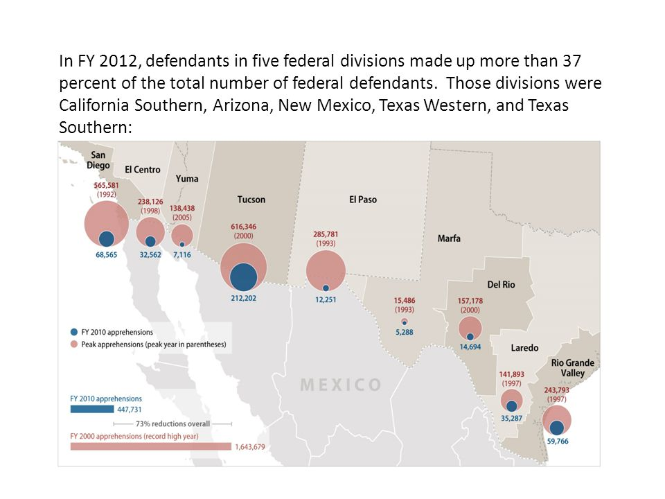 In FY 2012, defendants in five federal divisions made up more than 37 percent of the total number of federal defendants. Those divisions were Californ