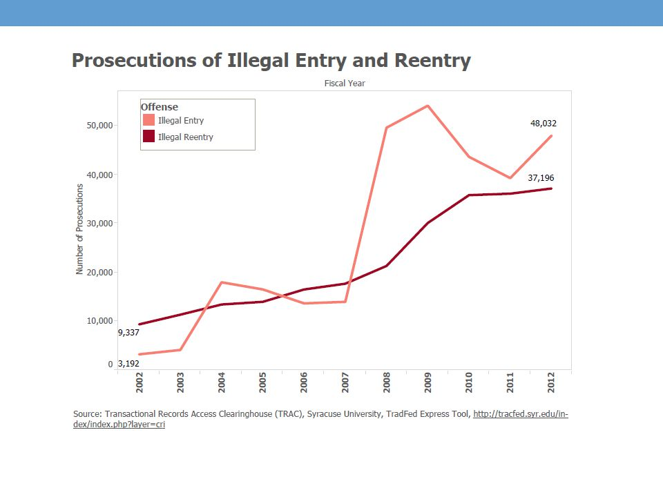 U.S. Sentencing Guidelines Why Illegal Reentry Sentences Can Be So High