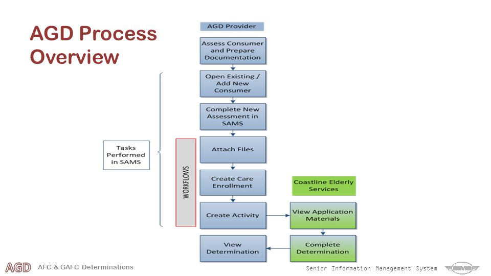 Senior Information Management System AFC & GAFC Determinations AGD Process Overview