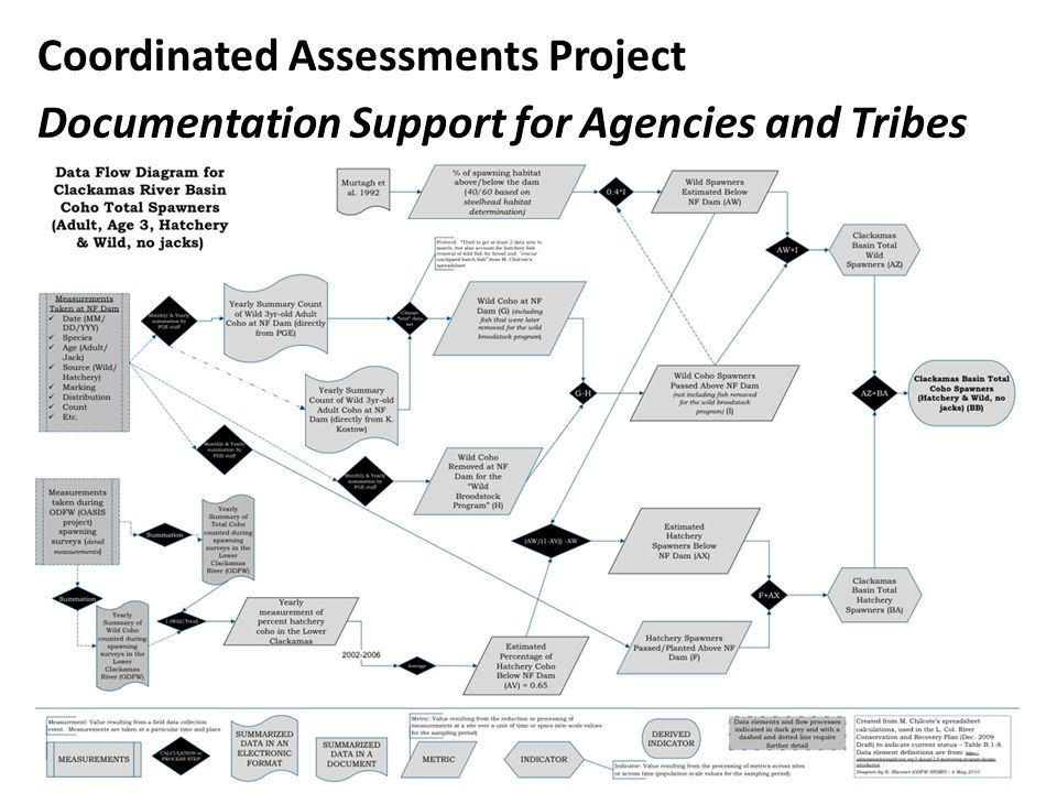 Coordinated Assessments Project Documentation Support for Agencies and Tribes