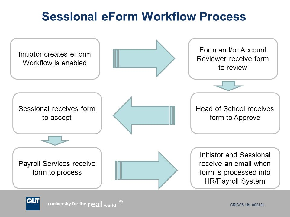 CRICOS No. 00213J a university for the world real R Sessional eForm Workflow Process Initiator creates eForm Workflow is enabled Form and/or Account R