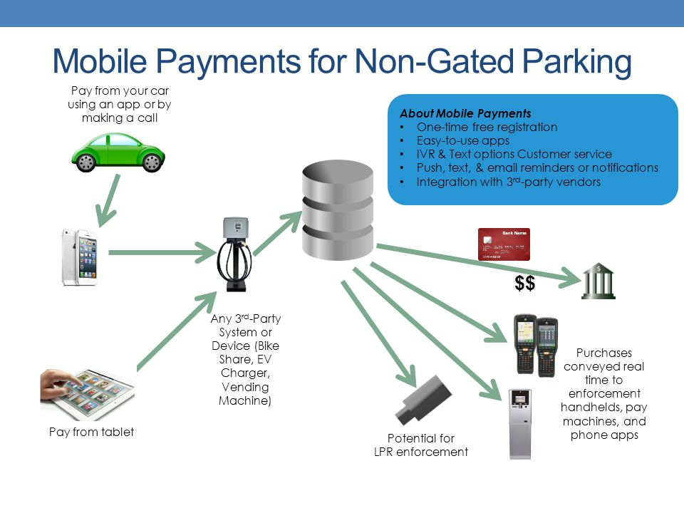 Pay from your car using an app or by making a call Pay from tablet $$ Potential for LPR enforcement Purchases conveyed real time to enforcement handhelds, pay machines, and phone apps About Mobile Payments One-time free registration Easy-to-use apps IVR & Text options Customer service Push, text, & email reminders or notifications Integration with 3 rd -party vendors Any 3 rd -Party System or Device (Bike Share, EV Charger, Vending Machine) Mobile Payments for Non-Gated Parking