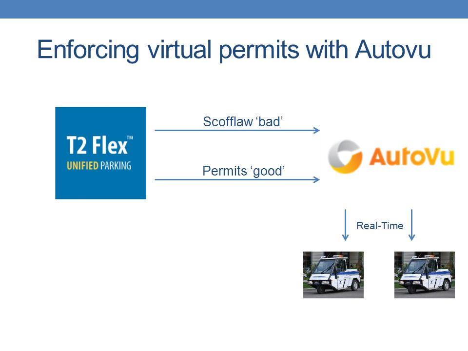 Enforcing virtual permits with Autovu Scofflaw 'bad' Permits 'good' Real-Time