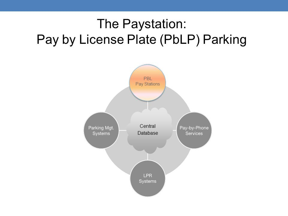 Central Database PBL Pay Stations The Paystation: Pay by License Plate (PbLP) Parking