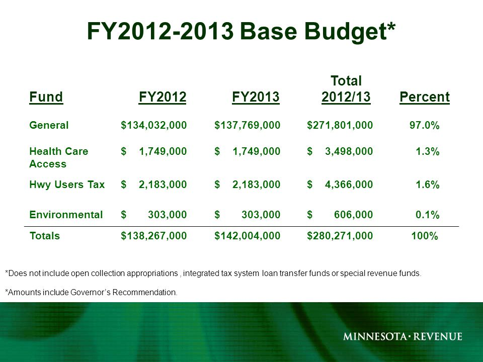 FY2012-2013 Base Budget* FundFY2012FY2013 Total 2012/13Percent General$134,032,000$137,769,000$271,801,00097.0% Health Care Access $ 1,749,000 $ 3,498,000 1.3% Hwy Users Tax$ 2,183,000 $ 4,366,000 1.6% Environmental$ 303,000 $ 606,000 0.1% Totals$138,267,000$142,004,000$280,271,000100% *Does not include open collection appropriations, integrated tax system loan transfer funds or special revenue funds.