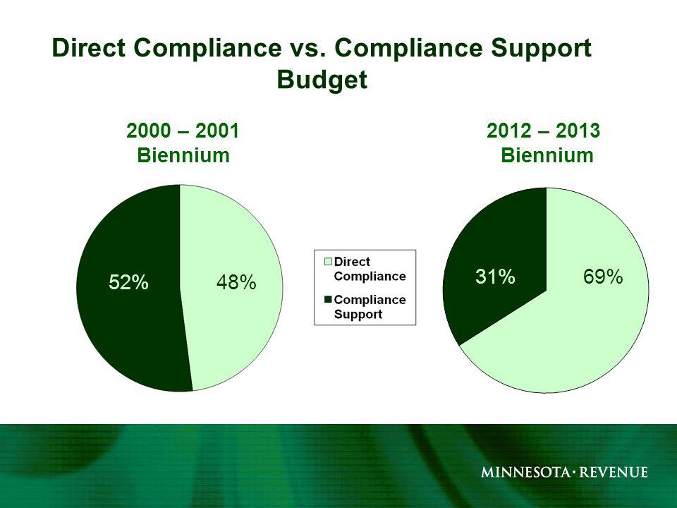 Direct Compliance vs.