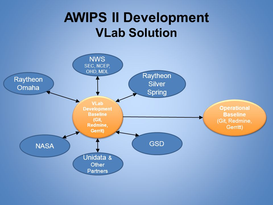 AWIPS II Development VLab Solution NWS SEC, NCEP, OHD, MDL Raytheon Omaha GSD NASA Unidata & Other Partners VLab Development Baseline (Git, Redmine, Gerrit) VLab Development Baseline (Git, Redmine, Gerrit) Operational Baseline (Git, Redmine, Gerritt) Operational Baseline (Git, Redmine, Gerritt) Raytheon Silver Spring