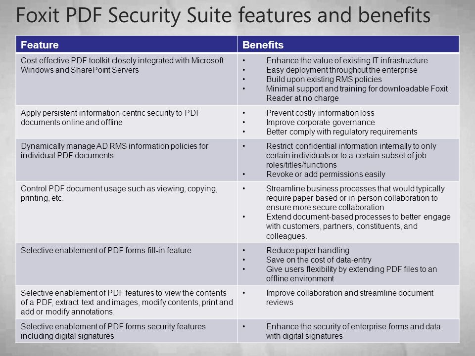 Foxit PDF Security Suite features and benefits FeatureBenefits Cost effective PDF toolkit closely integrated with Microsoft Windows and SharePoint Servers Enhance the value of existing IT infrastructure Easy deployment throughout the enterprise Build upon existing RMS policies Minimal support and training for downloadable Foxit Reader at no charge Apply persistent information-centric security to PDF documents online and offline Prevent costly information loss Improve corporate governance Better comply with regulatory requirements Dynamically manage AD RMS information policies for individual PDF documents Restrict confidential information internally to only certain individuals or to a certain subset of job roles/titles/functions Revoke or add permissions easily Control PDF document usage such as viewing, copying, printing, etc.
