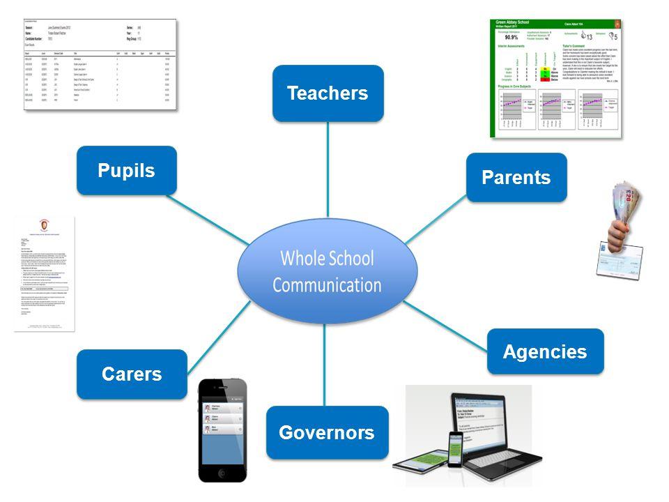 Parents Agencies Teachers Governors Carers Pupils