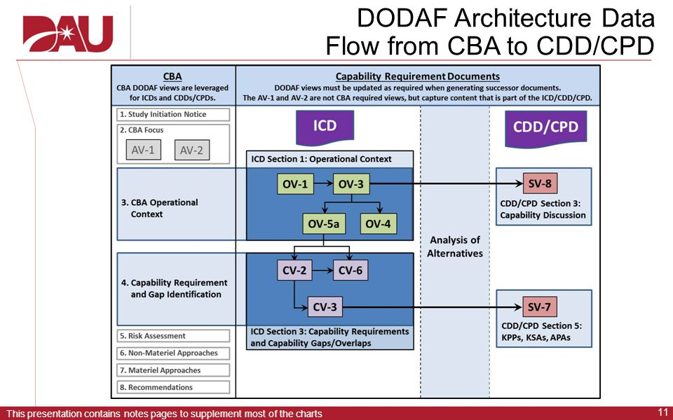This presentation contains notes pages to supplement most of the charts 11 DODAF Architecture Data Flow from CBA to CDD/CPD