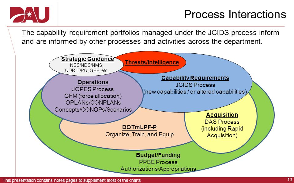 This presentation contains notes pages to supplement most of the charts 13 Process Interactions The capability requirement portfolios managed under the JCIDS process inform and are informed by other processes and activities across the department.