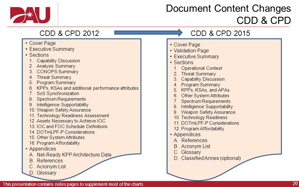 20 This presentation contains notes pages to supplement most of the charts Document Content Changes CDD & CPD CDD & CPD 2012 CDD & CPD 2015 Cover Page Executive Summary Sections 1.Capability Discussion 2.Analysis Summary 3.CONOPS Summary 4.Threat Summary 5.Program Summary 6.KPPs, KSAs and additional performance attributes 7.SoS Synchronization 8.Spectrum Requirements 9.Intelligence Supportability 10.Weapon Safety Assurance 11.Technology Readiness Assessment 12.Assets Necessary to Achieve IOC 13.IOC and FOC Schedule Definitions 14.DOTmLPF-P Considerations 15.Other System Attributes 16.Program Affordability Appendices A.Net-Ready KPP Architecture Data B.References C.Acronym List D.Glossary Cover Page Validation Page Executive Summary Sections 1.Operational Context 2.Threat Summary 3.Capability Discussion 4.Program Summary 5.KPPs, KSAs, and APAs 6.Other System Attributes 7.Spectrum Requirements 8.Intelligence Supportability 9.Weapon Safety Assurance 10.Technology Readiness 11.DOTmLPF-P Considerations 12.Program Affordability Appendices A.References B.Acronym List C.Glossary D.Classified Annex (optional)