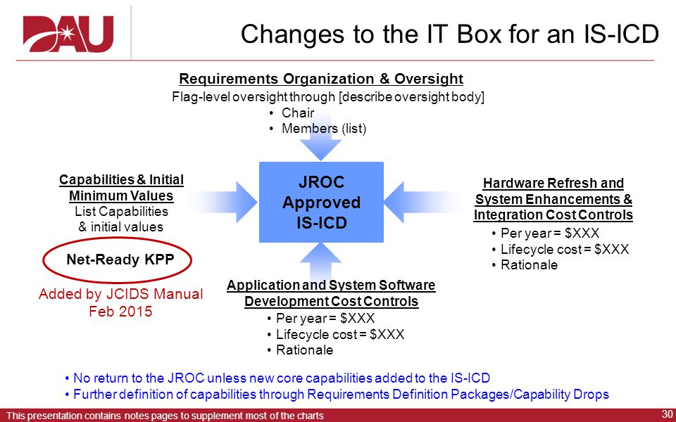 30 This presentation contains notes pages to supplement most of the charts Changes to the IT Box for an IS-ICD Requirements Organization & Oversight No return to the JROC unless new core capabilities added to the IS-ICD Further definition of capabilities through Requirements Definition Packages/Capability Drops JROC Approved IS-ICD Flag-level oversight through [describe oversight body] Chair Members (list) Hardware Refresh and System Enhancements & Integration Cost Controls Application and System Software Development Cost Controls Per year = $XXX Lifecycle cost = $XXX Rationale Per year = $XXX Lifecycle cost = $XXX Rationale Capabilities & Initial Minimum Values List Capabilities & initial values Net-Ready KPP Added by JCIDS Manual Feb 2015