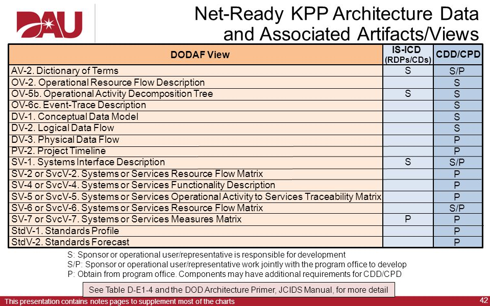 42 This presentation contains notes pages to supplement most of the charts Net-Ready KPP Architecture Data and Associated Artifacts/Views AV-2.