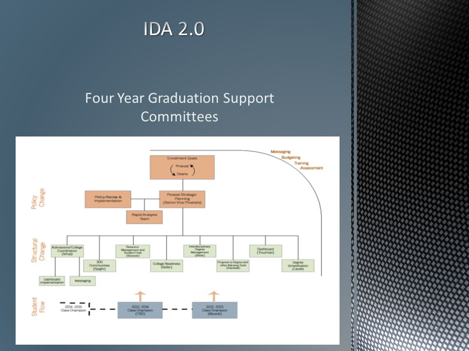 Four Year Graduation Support Committees