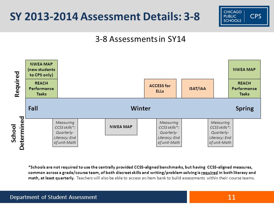 SY 2013-2014 Assessment Details: 3-8 Department of Student Assessment 3-8 Assessments in SY14 Required Fall Winter Spring REACH Performance Tasks Measuring CCSS skills*: Quarterly- Literacy; End of unit-Math *Schools are not required to use the centrally provided CCSS-aligned benchmarks, but having CCSS-aligned measures, common across a grade/course team, of both discreet skills and writing/problem solving is required in both literacy and math, at least quarterly.