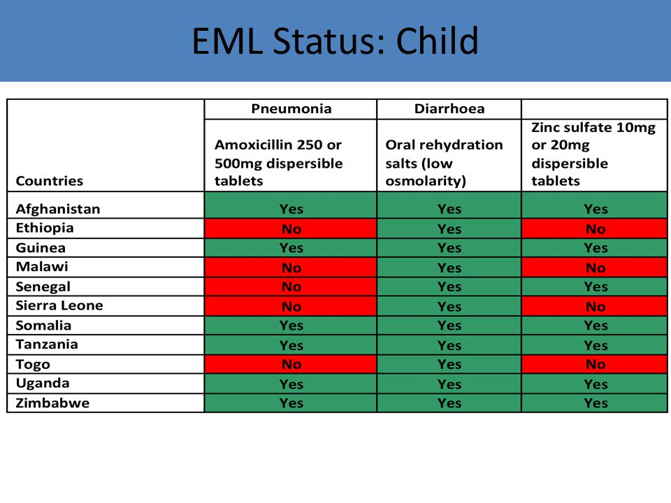 Child Health lifesaving commodities included in EMLs of 11 EWEC Countries EML Status: Child