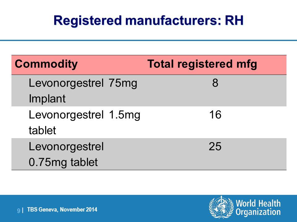 TBS Geneva, November 2014 9 |9 | CommodityTotal registered mfg Levonorgestrel 75mg Implant 8 Levonorgestrel 1.5mg tablet 16 Levonorgestrel 0.75mg tablet 25 Registered manufacturers: RH