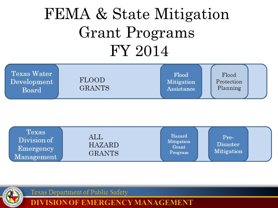 Texas Department of Public Safety FEMA & State Mitigation Grant Programs FY 2014 Flood Protection Planning Flood Mitigation Assistance Texas Water Dev
