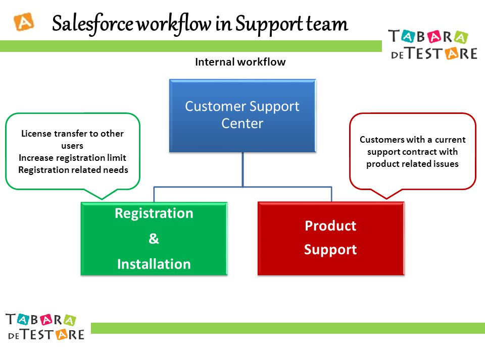 Customer Support Center Registration & Installation Product Support Customers with a current support contract with product related issues License transfer to other users Increase registration limit Registration related needs Internal workflow Salesforce workflow in Support team