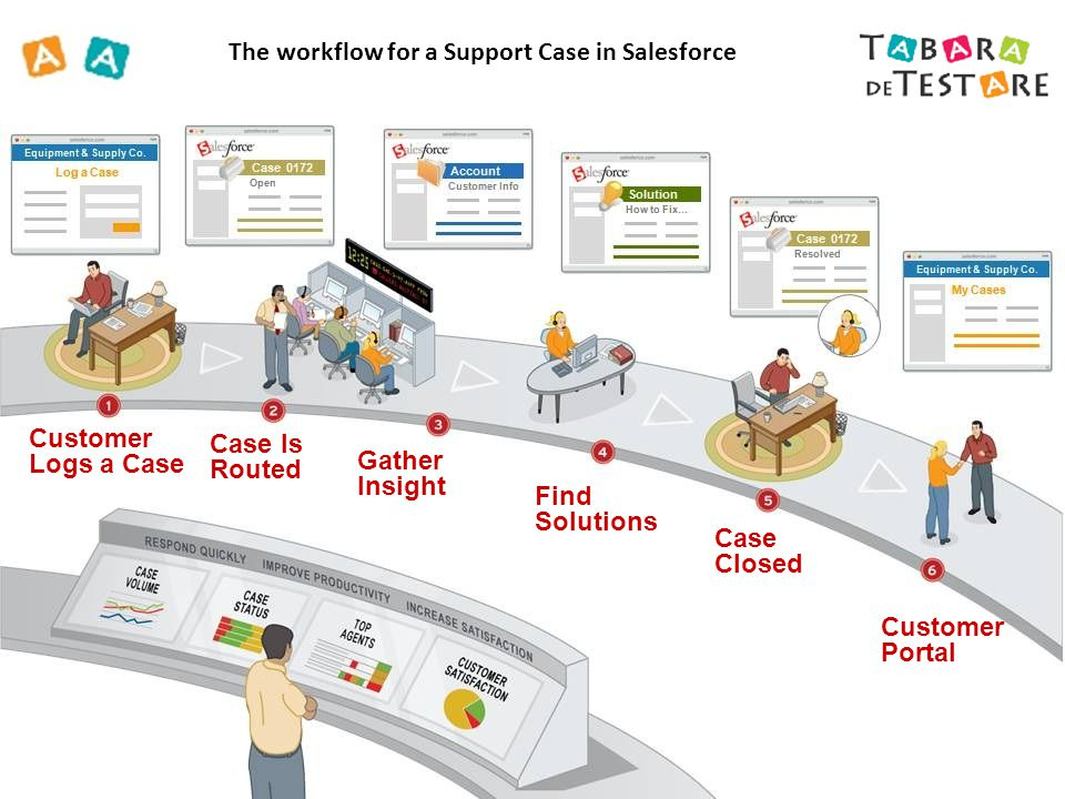 Customer Logs a Case Case Is Routed Case Closed Gather Insight Customer Portal Find Solutions The workflow for a Support Case in Salesforce