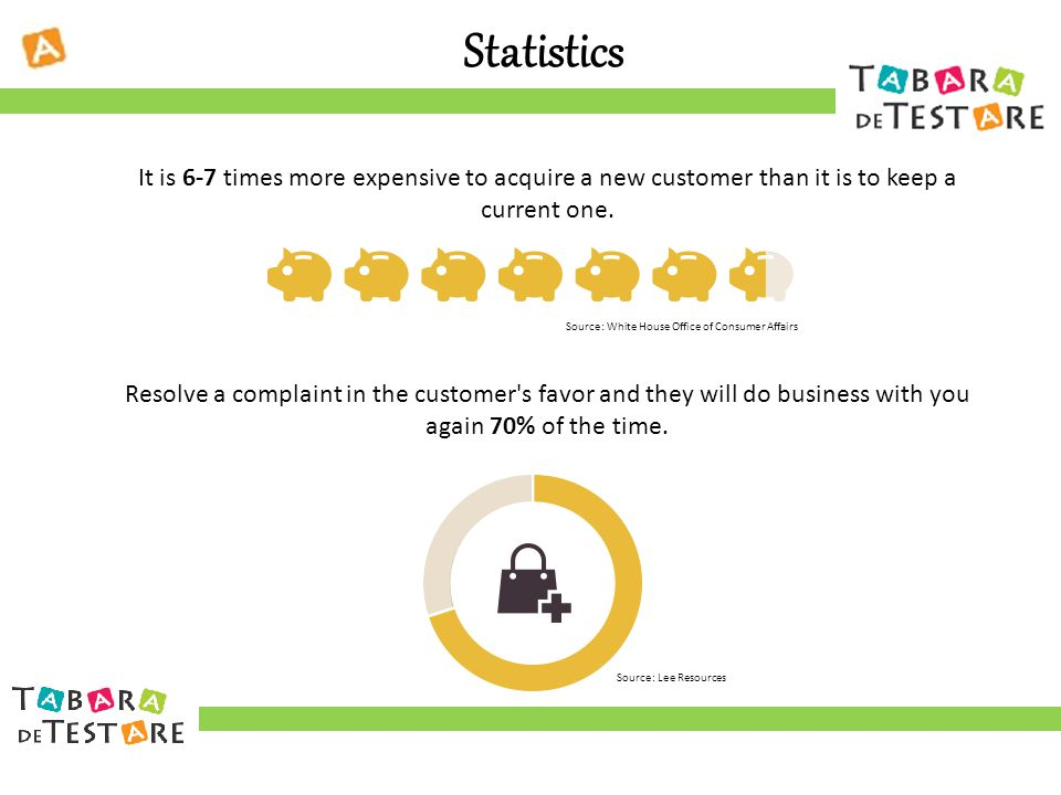 Statistics It is 6-7 times more expensive to acquire a new customer than it is to keep a current one.