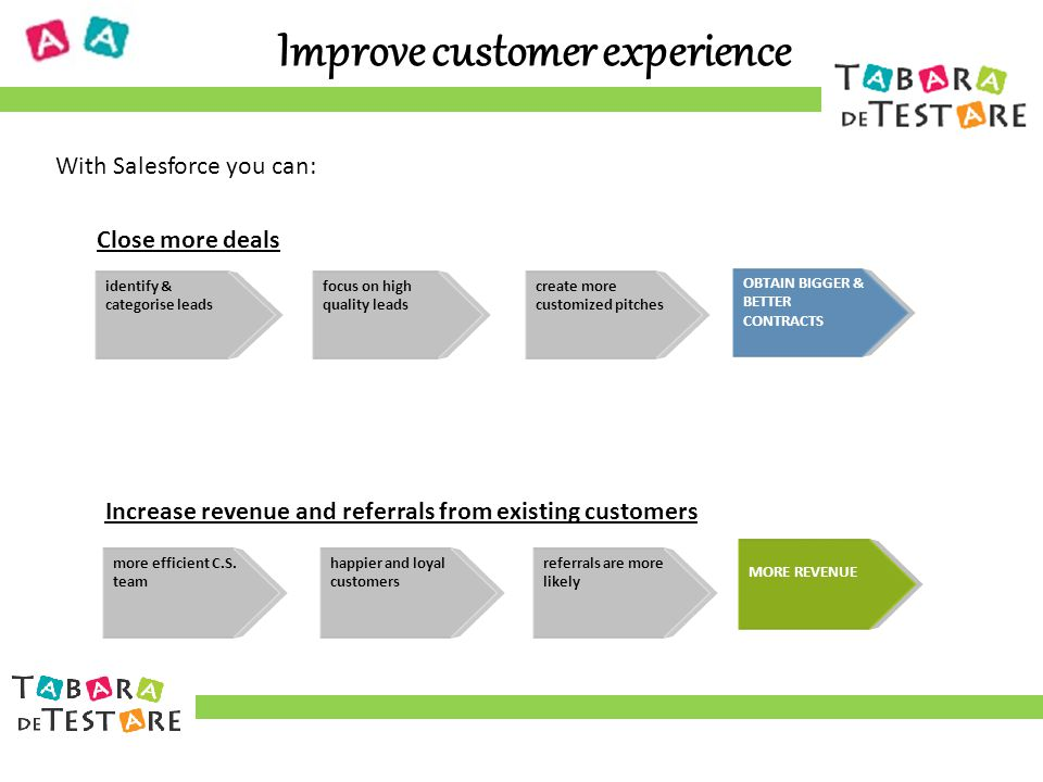 Improve customer experience With Salesforce you can: identify & categorise leads focus on high quality leads create more customized pitches OBTAIN BIGGER & BETTER CONTRACTS more efficient C.S.