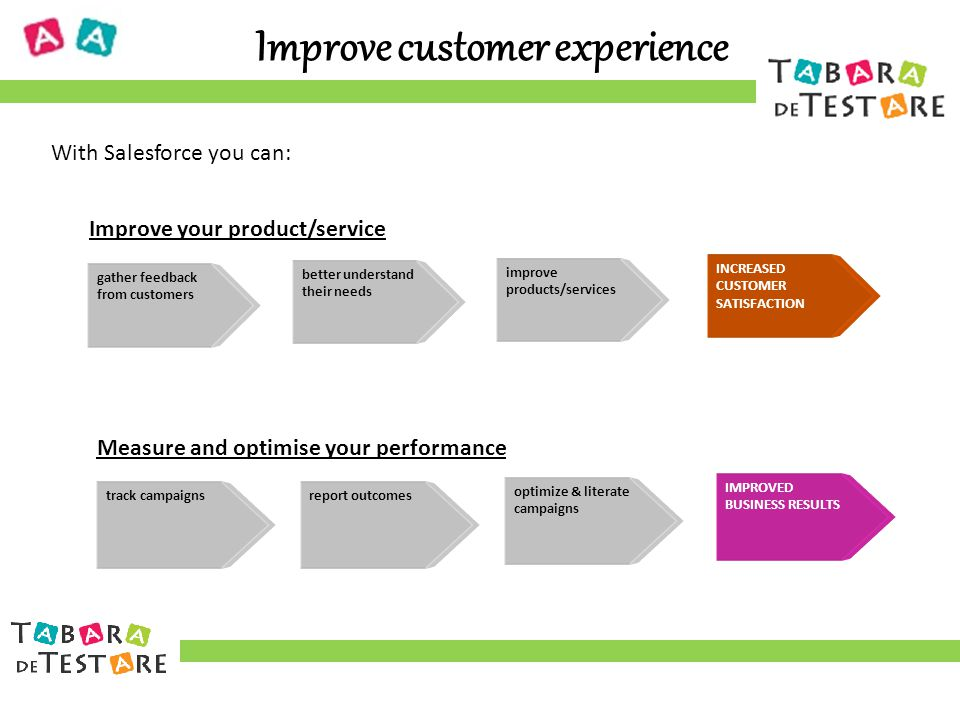 Improve customer experience With Salesforce you can: gather feedback from customers better understand their needs improve products/services INCREASED CUSTOMER SATISFACTION track campaignsreport outcomes optimize & literate campaigns IMPROVED BUSINESS RESULTS Improve your product/service Measure and optimise your performance