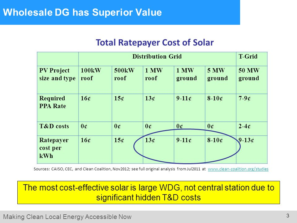Making Clean Local Energy Accessible Now 3 Wholesale DG has Superior Value The most cost-effective solar is large WDG, not central station due to significant hidden T&D costs Distribution GridT-Grid PV Project size and type 100kW roof 500kW roof 1 MW roof 1 MW ground 5 MW ground 50 MW ground Required PPA Rate 16¢15¢13¢9-11¢8-10¢7-9¢ T&D costs0¢ 2-4¢ Ratepayer cost per kWh 16¢15¢13¢9-11¢8-10¢9-13¢ Sources: CAISO, CEC, and Clean Coalition, Nov2012; see full original analysis from Jul2011 at www.clean-coalition.org/studieswww.clean-coalition.org/studies Total Ratepayer Cost of Solar