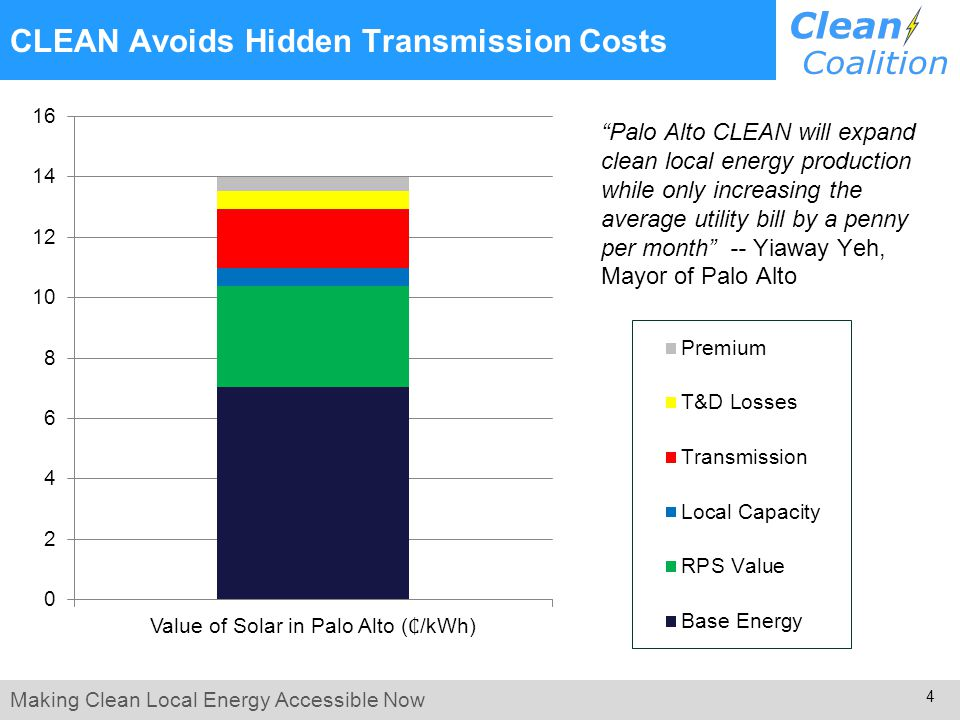 Making Clean Local Energy Accessible Now 4 CLEAN Avoids Hidden Transmission Costs Palo Alto CLEAN will expand clean local energy production while only increasing the average utility bill by a penny per month -- Yiaway Yeh, Mayor of Palo Alto
