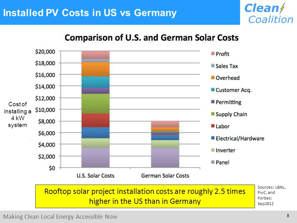 Making Clean Local Energy Accessible Now 8 Installed PV Costs in US vs Germany Sources: LBNL, PwC, and Forbes; Sep2012 Rooftop solar project installation costs are roughly 2.5 times higher in the US than in Germany Cost of installing a 4 kW system