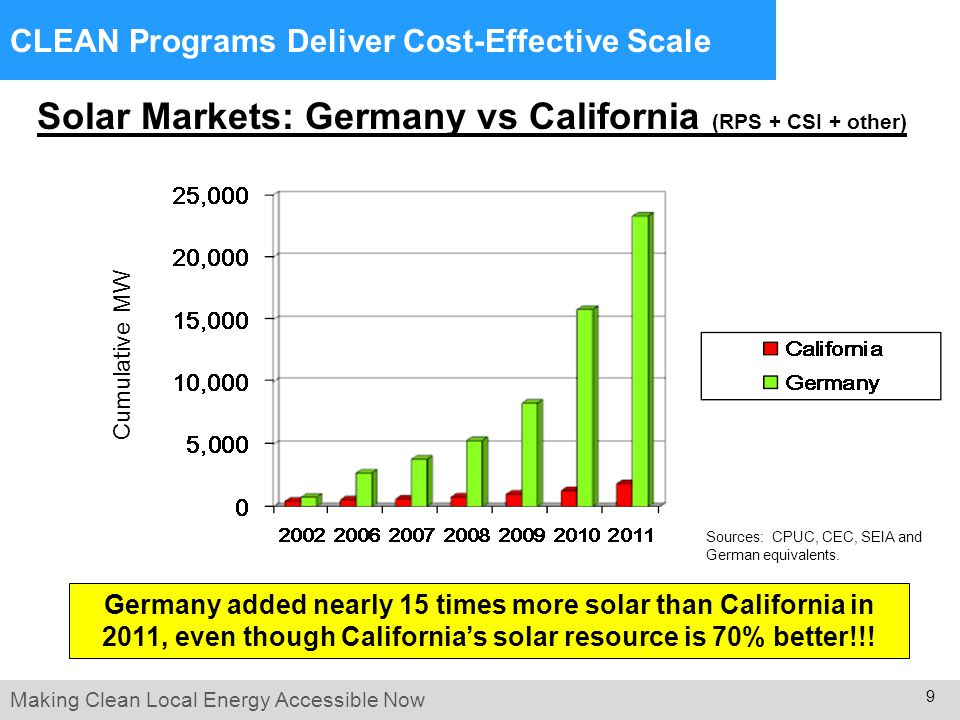 Making Clean Local Energy Accessible Now 10 US has far better solar resource than Germany